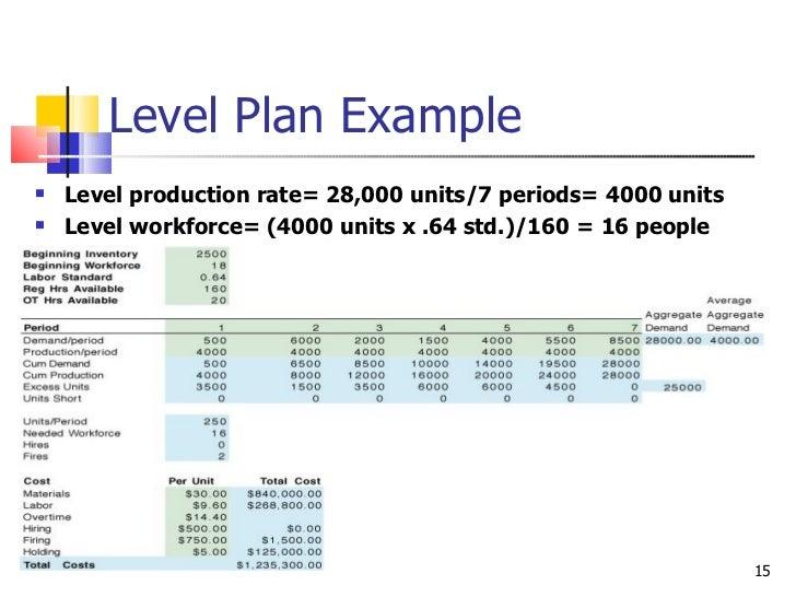 Fmp production plan template.