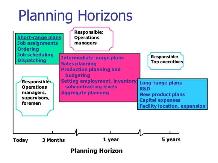 agregate planing Aggregate planning is an operational activity critical to the organization as it looks to balance long-term strategic planning with short term production success.