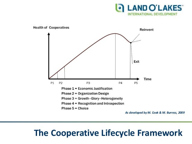 The Cooperative Lifecycle Framework As developed by M. Cook & M. Burress, 2009
