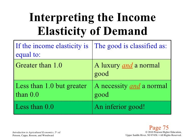 Agri 2312 Chapter 5 Measurement And Interpretation Of Elasticities 1
