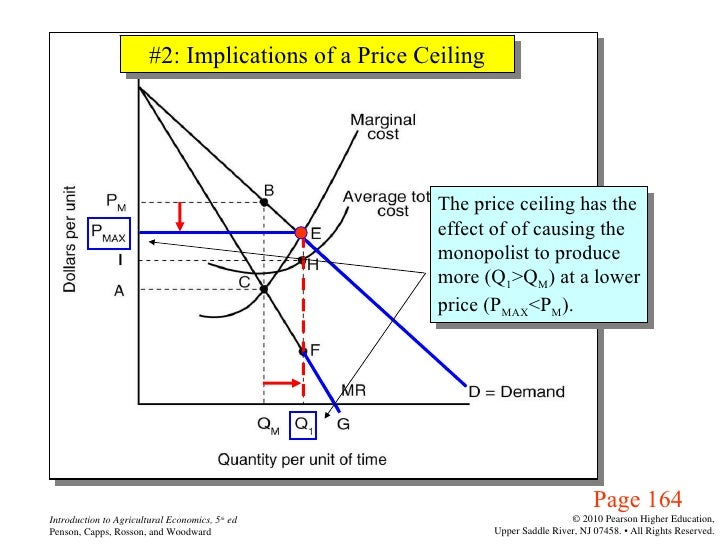 Agri 2312 Chapter 9 Market Equilibrium And Product Price Imperfect C