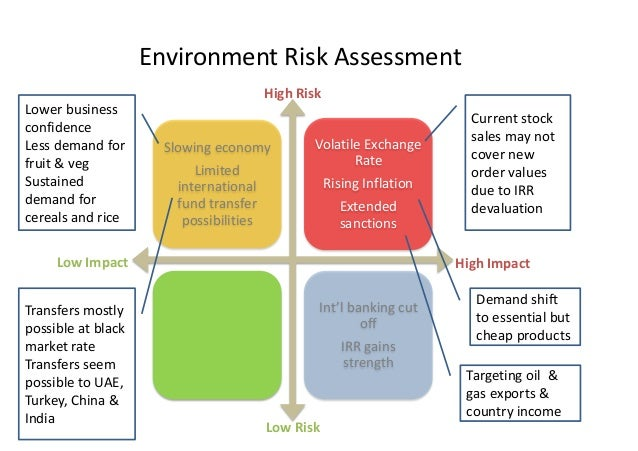 Agribusiness Environment Risk Assessment