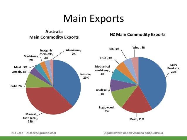Exports important to australia