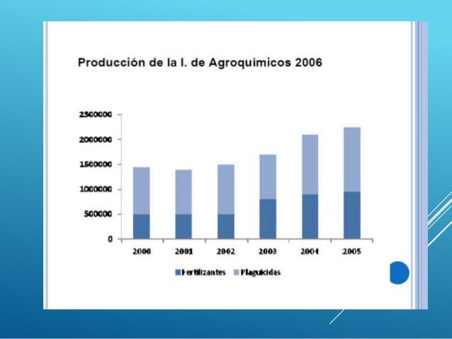 Agricultura (agroquimica)