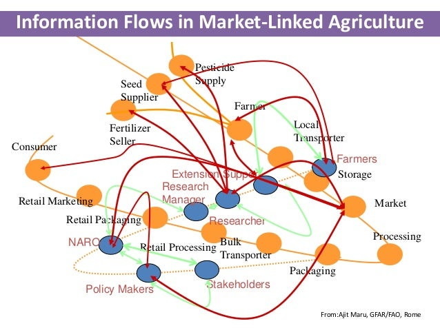 Agricultural Marketing Information System in India