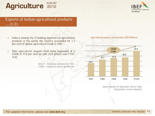 AUGUSTAgriculture                          2012Exports of Indian agricultural products… (1/2)→   India is among the 15 lea...