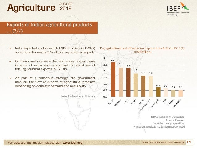 AUGUSTAgriculture                       2012Exports of Indian agricultural products… (2/2)→   India exported cotton worth ...