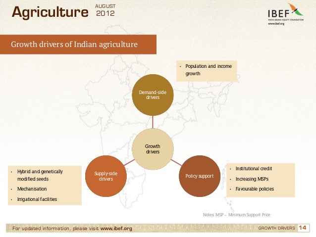 AUGUSTAgriculture                           2012Growth drivers of Indian agriculture                                      ...