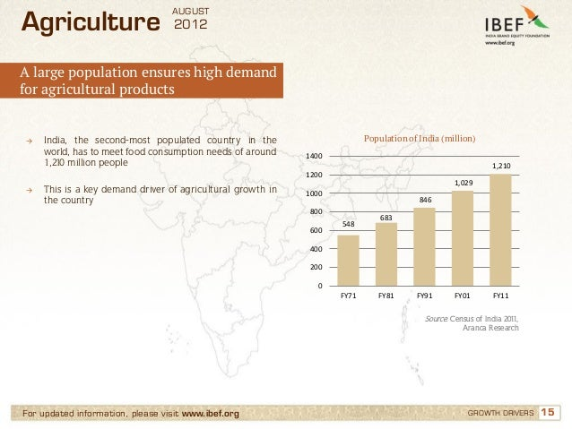 AUGUSTAgriculture                       2012A large population ensures high demandfor agricultural products→   India, the ...