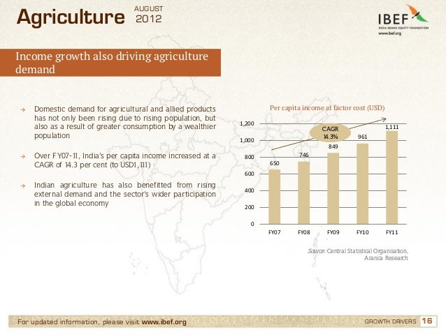 AUGUSTAgriculture                       2012Income growth also driving agriculturedemand→   Domestic demand for agricultur...