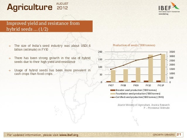 AUGUSTAgriculture                       2012Improved yield and resistance fromhybrid seeds … (1/2)→   The size of India's ...