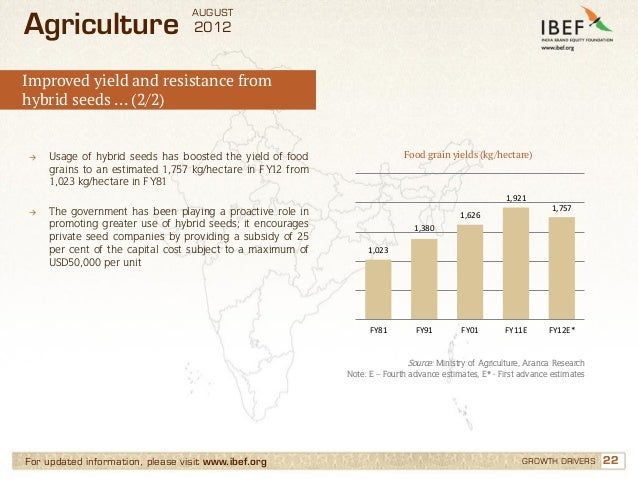 AUGUSTAgriculture                       2012Improved yield and resistance fromhybrid seeds … (2/2)→   Usage of hybrid seed...