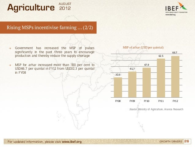 AUGUSTAgriculture                       2012Rising MSPs incentivise farming … (2/2)→   Government has increased the MSP of...