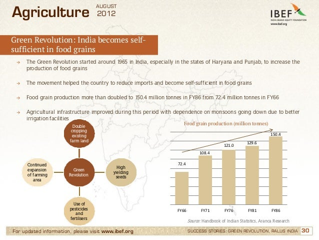 AUGUSTAgriculture                          2012Green Revolution: India becomes self-sufficient in food grains →   The Gree...
