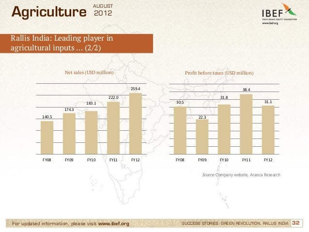 AUGUSTAgriculture                        2012Rallis India: Leading player inagricultural inputs … (2/2)                   ...
