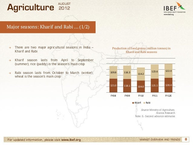 AUGUSTAgriculture                       2012Major seasons: Kharif and Rabi … (1/2)→   There are two major agricultural sea...