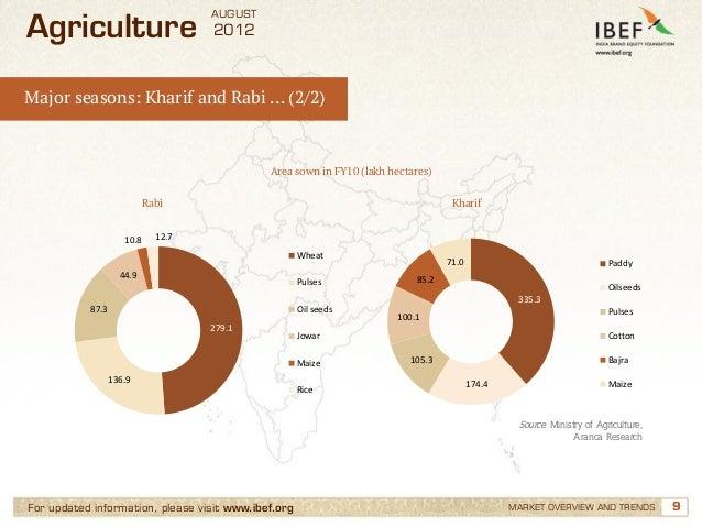 AUGUSTAgriculture                         2012Major seasons: Kharif and Rabi … (2/2)                                      ...