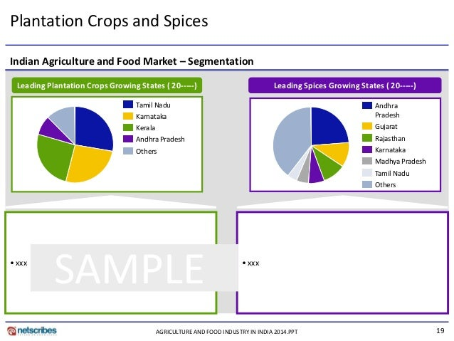 industry analysis on food industry Dog food market analysis offers latest trends, growth factors, industry competitiveness, top players, value/supply chain, porters framework analysis, industry stats, regional market share, dog food market forecast to 2022.