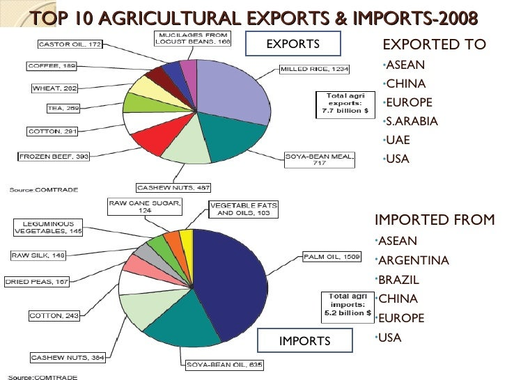 the indian economy exports and imports As a developing country, india has to concentrate on its export and import business with the aim to bring in globalization and to expand new economic opportuni.