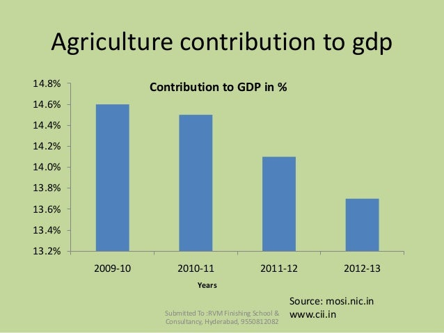 agriculture sector in india A snapshot of the agriculture sector in india, incl market size, importance of agriculture, its role in economic development & moreby india brand equity fou.