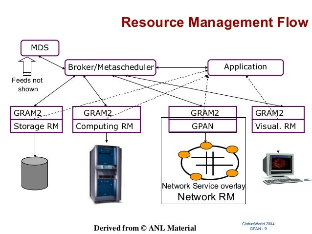 A Grid Proxy Architecture for Network Resources