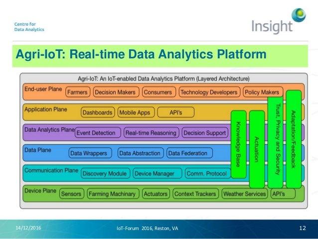 Agri-IoT: Real-time Data Analytics Platform 14/12/2016 12IoT-Forum 2016, Reston, VA
