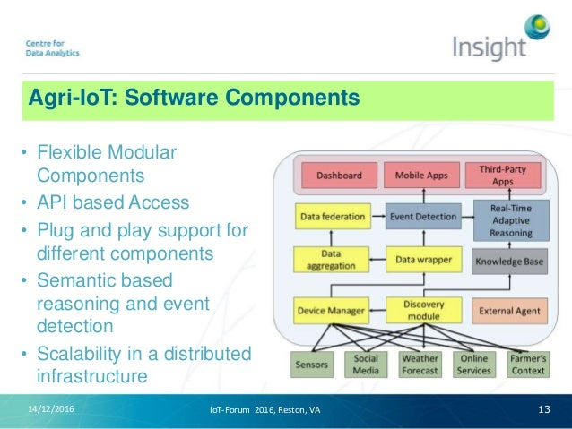 Agri-IoT: Software Components 14/12/2016 13 • Flexible Modular Components • API based Access • Plug and play support for d...