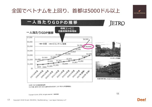Copyright 2018 Hiroshi ISOJIMA / DeeMarketing / Lao-Japan Gateway LLP 全国でベトナムを上回り、⾸都は5000ドル以上 13