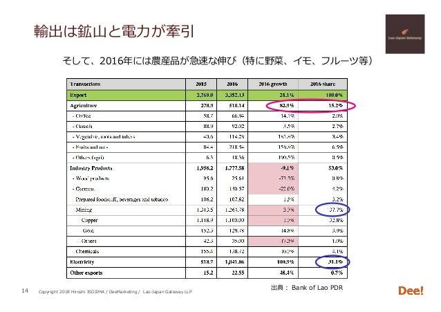 Copyright 2018 Hiroshi ISOJIMA / DeeMarketing / Lao-Japan Gateway LLP 輸出は鉱⼭と電⼒が牽引 14 そして、2016年には農産品が急速な伸び(特に野菜、イモ、フルーツ等) 出...