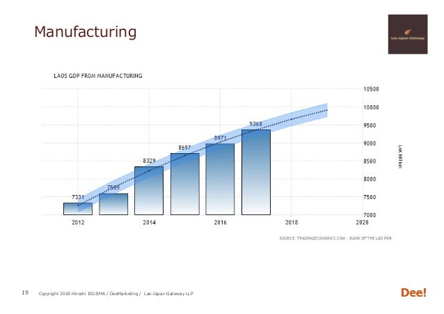 Copyright 2018 Hiroshi ISOJIMA / DeeMarketing / Lao-Japan Gateway LLP Manufacturing 19
