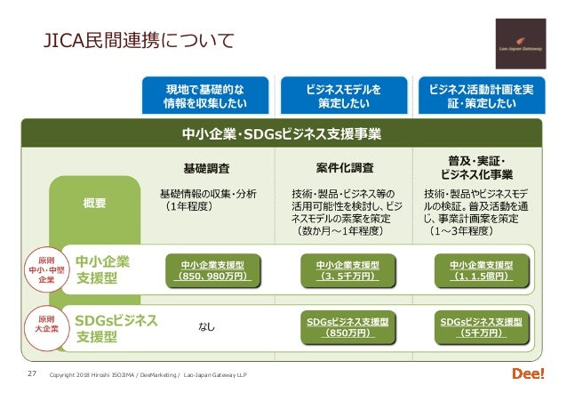 Copyright 2018 Hiroshi ISOJIMA / DeeMarketing / Lao-Japan Gateway LLP JICA⺠間連携について 27
