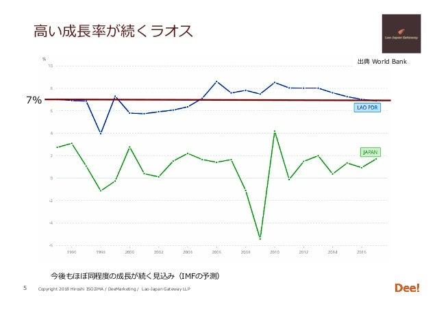 Copyright 2018 Hiroshi ISOJIMA / DeeMarketing / Lao-Japan Gateway LLP ⾼い成⻑率が続くラオス 5 7% 出典 World Bank 今後もほぼ同程度の成⻑が続く⾒込み(IMF...