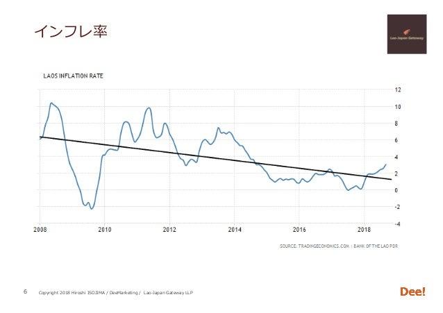 Copyright 2018 Hiroshi ISOJIMA / DeeMarketing / Lao-Japan Gateway LLP インフレ率 6
