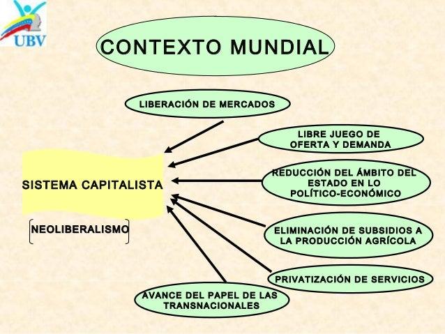 NEOLIBERALISMONEOLIBERALISMO SISTEMA CAPITALISTA CONTEXTO MUNDIAL LIBERACIÓN DE MERCADOS LIBRE JUEGO DE OFERTA Y DEMANDA R...