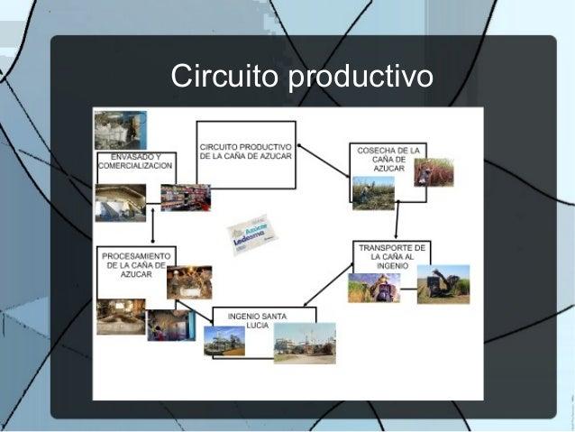 Circuito Productivo De La Caña De Azucar : Agroindustria de la caña azúcar