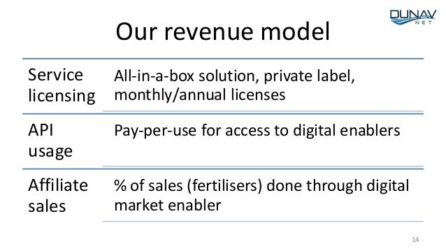 Our revenue model Service licensing All-in-a-box solution, private label, monthly/annual licenses API usage Pay-per-use fo...