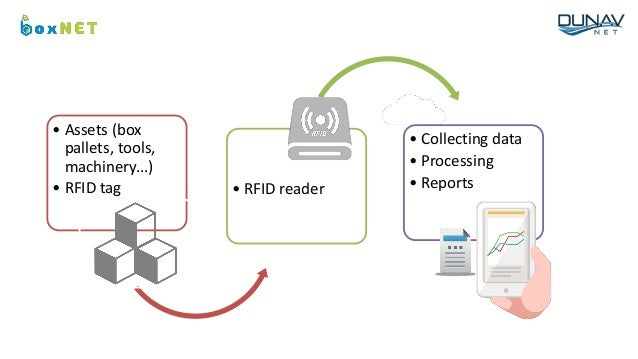 • Assets (box pallets, tools, machinery...) • RFID tag • RFID reader • Collecting data • Processing • Reports