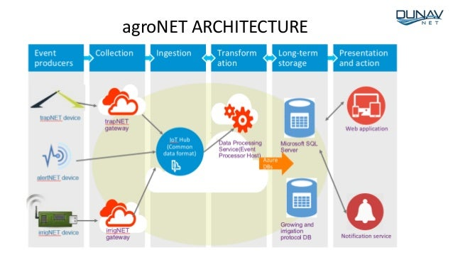 agroNET ARCHITECTURE