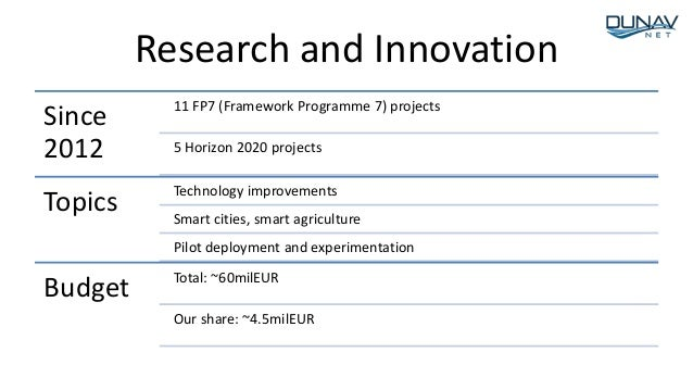Research and Innovation Since 2012 11 FP7 (Framework Programme 7) projects 5 Horizon 2020 projects Topics Technology impro...