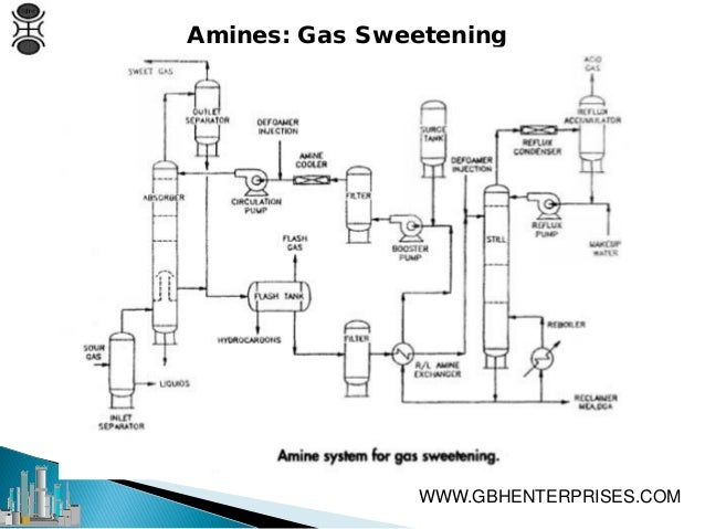 amine gas treating unit - best practices