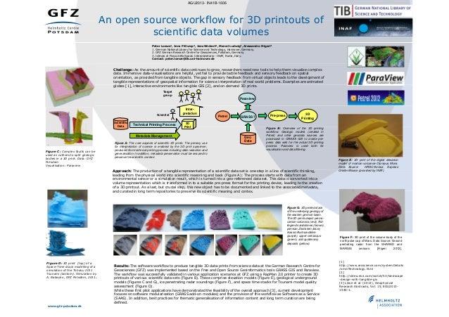 AGU2013- IN41B-1606  An open source workflow for 3D printouts of scientific data volumes Peter Loewe¹, Jens F Klump², Jens...
