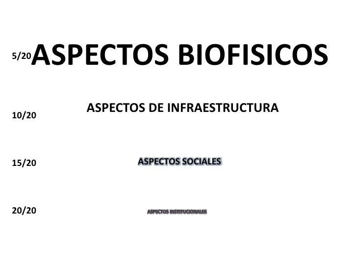 ASPECTOS BIOFISICOS<br />5/20<br />10/20<br />15/20<br />20/20<br />Aspectos de infraestructura<br />Aspectos Sociales<br ...
