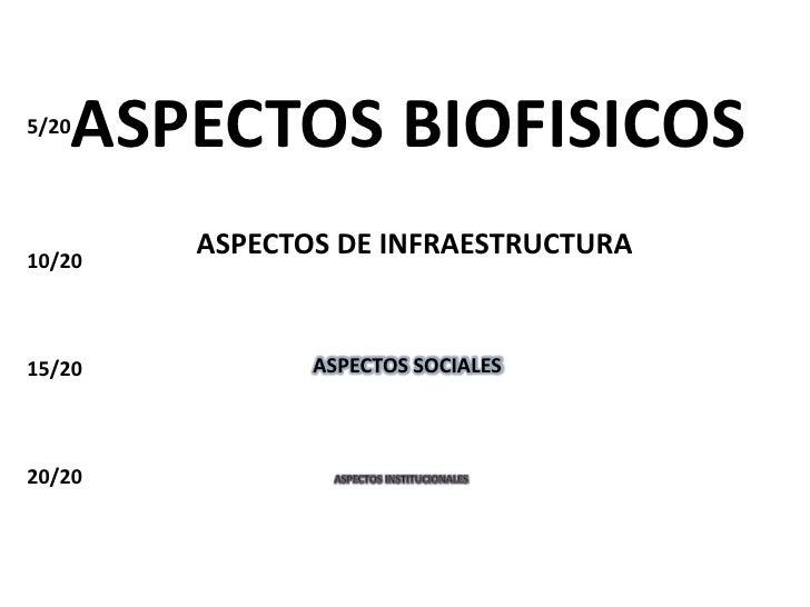 ASPECTOS BIOFISICOS 5/20     10/20         ASPECTOS DE INFRAESTRUCTURA   15/20          ASPECTOS SOCIALES    20/20