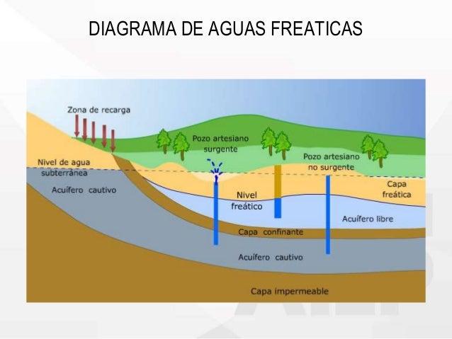 Aguas en los suelos for Partes del suelo