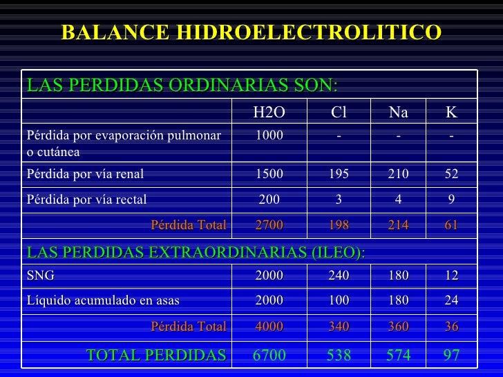BALANCE HIDROELECTROLITICO LAS PERDIDAS ORDINARIAS SON: H2O Cl Na K Pérdida por evaporación pulmonar o cutánea 1000 - - - ...