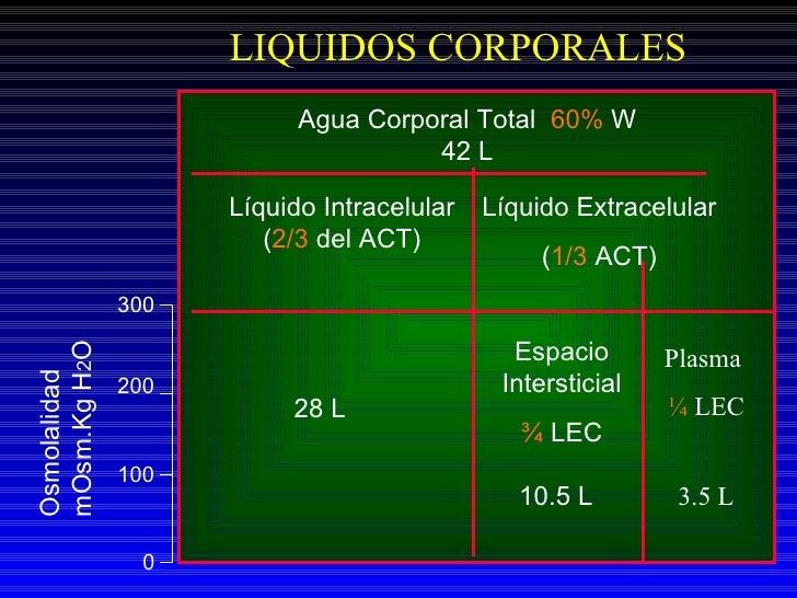 Agua Corporal Total  60%  W 42 L Líquido Intracelular ( 2/3  del ACT) Líquido Extracelular  ( 1/3  ACT) 28 L Espacio Inter...