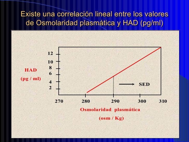 Existe una correlación lineal entre los valores de Osmolaridad plasmática y HAD (pg/ml)