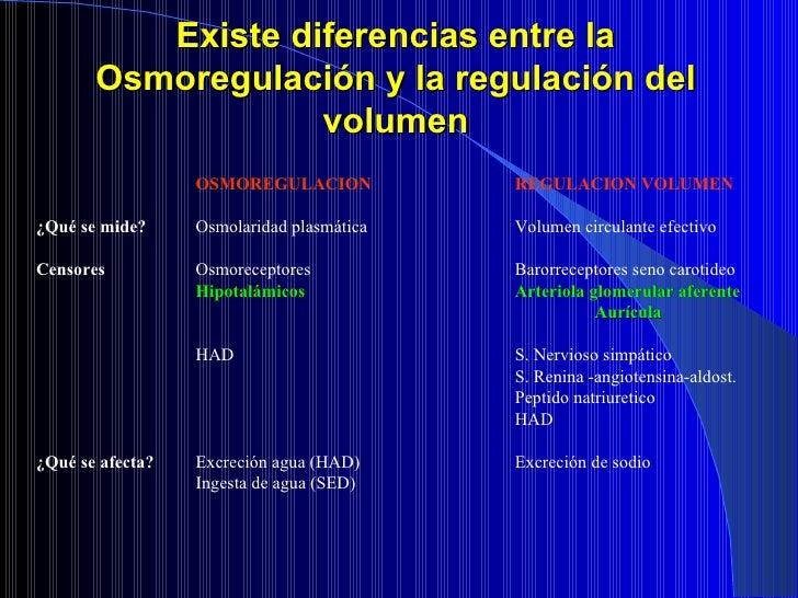 Existe diferencias entre la Osmoregulación y la regulación del volumen <ul><li>OSMOREGULACION REGULACION VOLUMEN </li></ul...