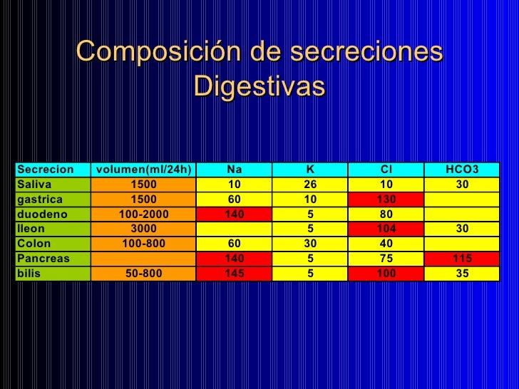 Composición de secreciones Digestivas