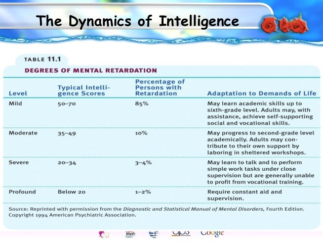intelligence testing bias paper Understanding intelligence  validity and bias in intelligence testing,  you will also take two intelligence tests and analyze one in a paper that focuses on.